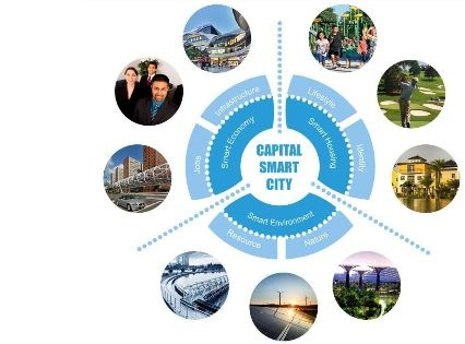 why smart city image